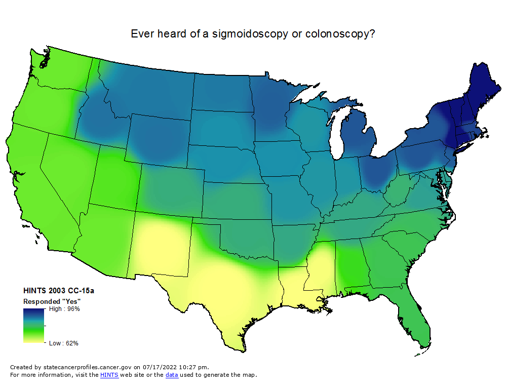 An interpolated map of the U.S. showing a range between high (96%) and low (62%) responses to  'Ever heard of Sigmoidoscopy or a Colonoscopy'  (HINTS 2003 Cc-15a Responded 'Yes').   High values are found in the northeast.   Middle values are found in the midwest, south and west.  Lowest values are found in Louisiana, Mississippi, New Mexico and Texas.