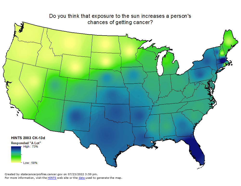 An interpolated map of the U.S. showing a range between high (73%) and low (58%) responses to  'Do you think that exposure to the sun increases a person's chances of getting cancer?'  (HINTS 2003 CK-13d Responded 'Yes').   High values are found in Florida and Massachusetts.   Middle values are found in the midwest, northeast, south and west.  Lowest values are found in the northern west.