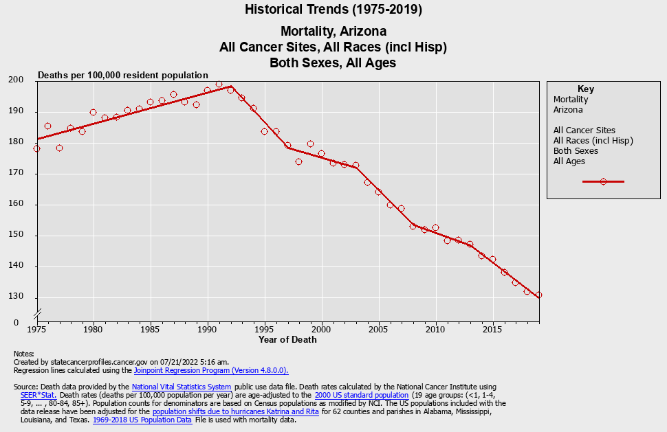 graph of historical trends