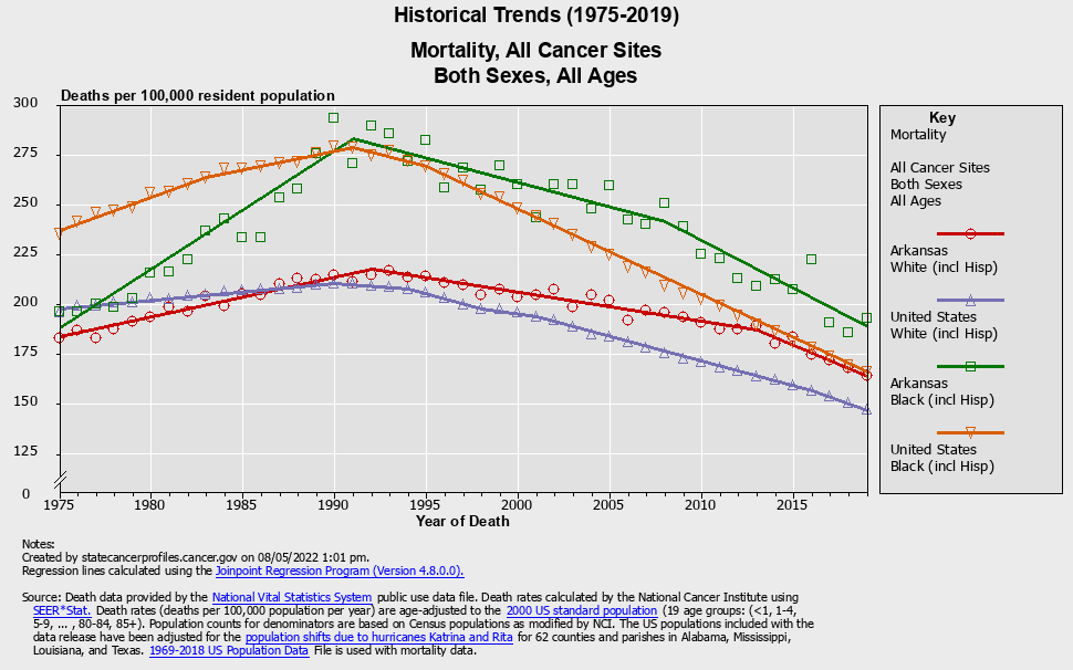 Historical Trends (25 Years): Mortality