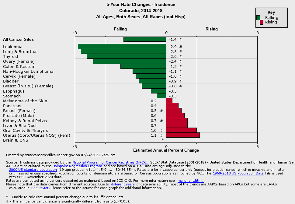 graph of 5-year rate changes